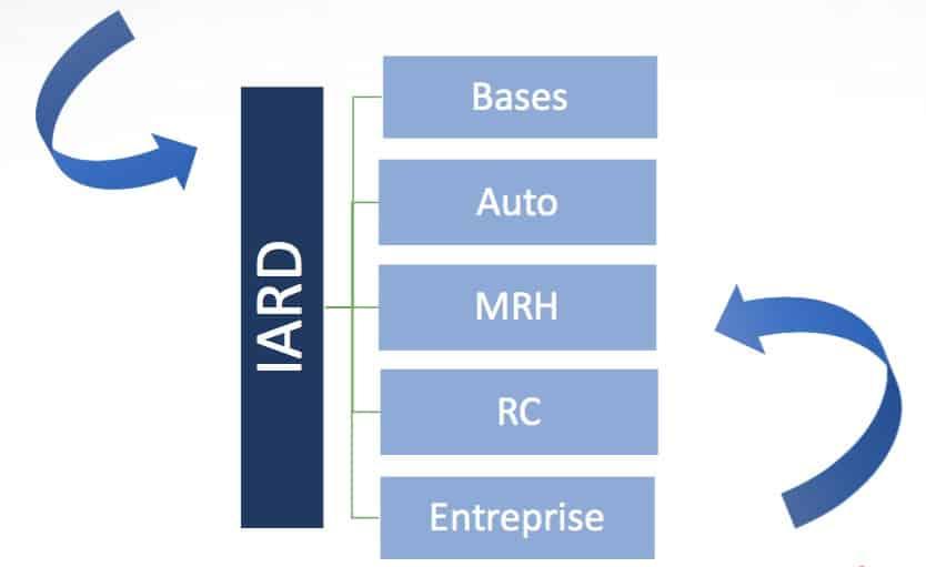 Formation assurance DDA